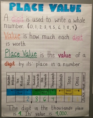 Place Value And Rounding Ms Scotts Fourth Grade Class